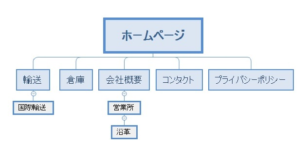 hp_chart